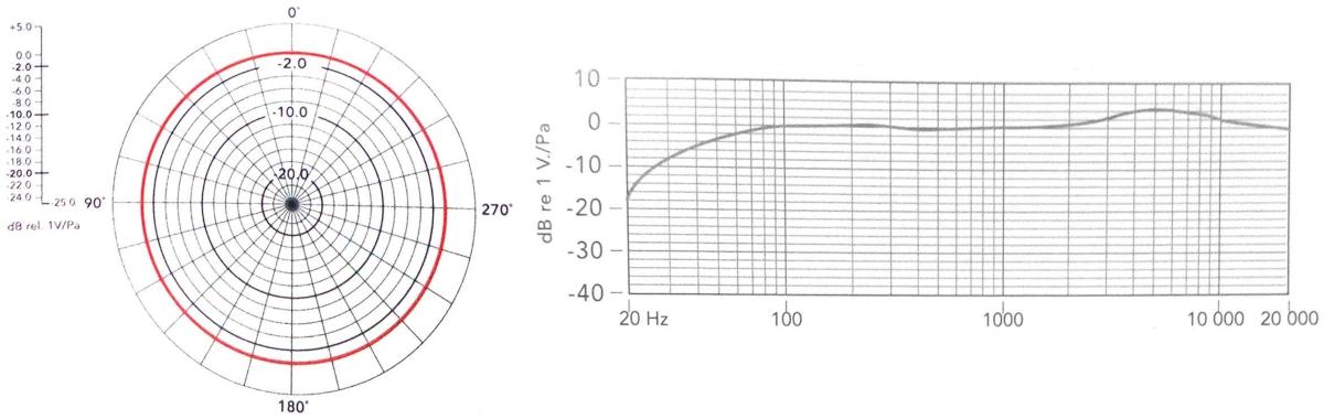 фото BY-M1DM частотні характеристики